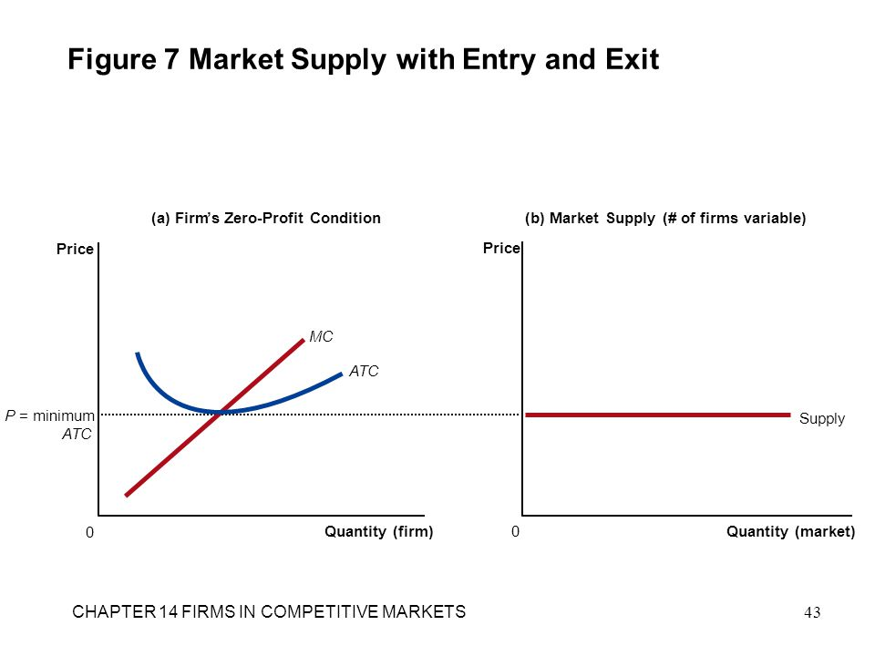 Figure 7 Market Supply with Entry and Exit