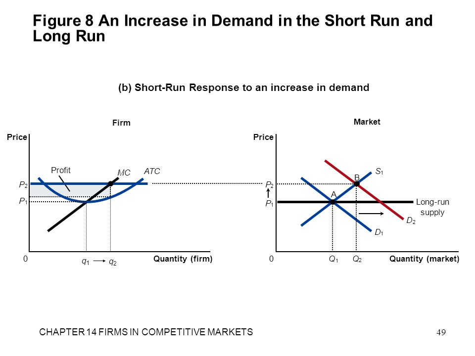 Figure 8 An Increase in Demand in the Short Run and Long Run