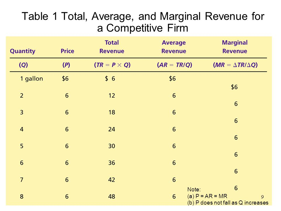 Table 1 Total, Average, and Marginal Revenue for a Competitive Firm