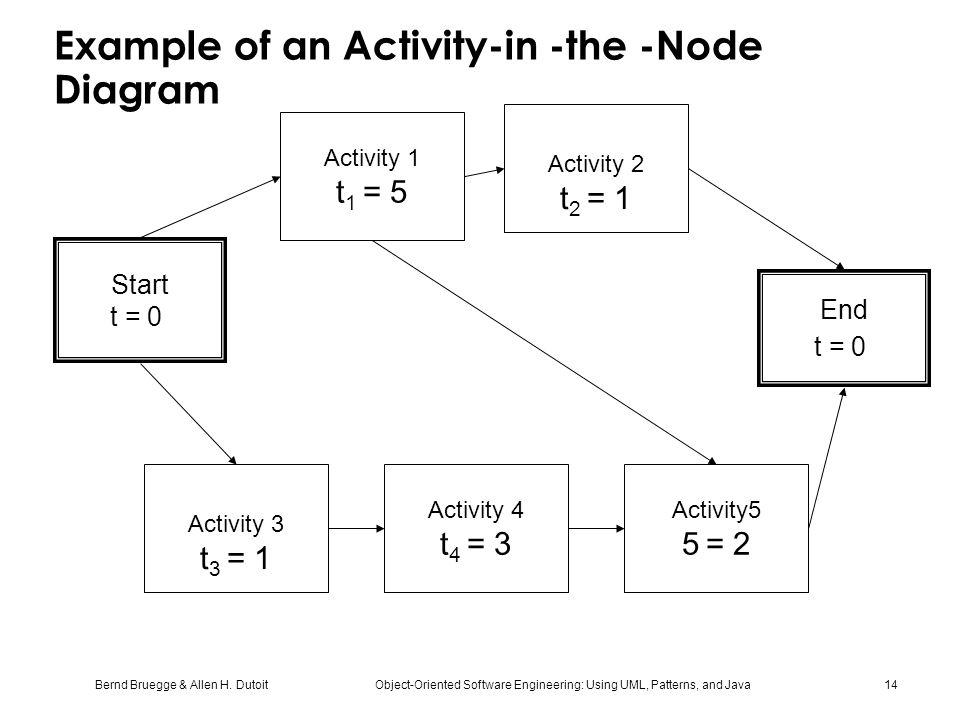 Example of an Activity-in -the -Node Diagram
