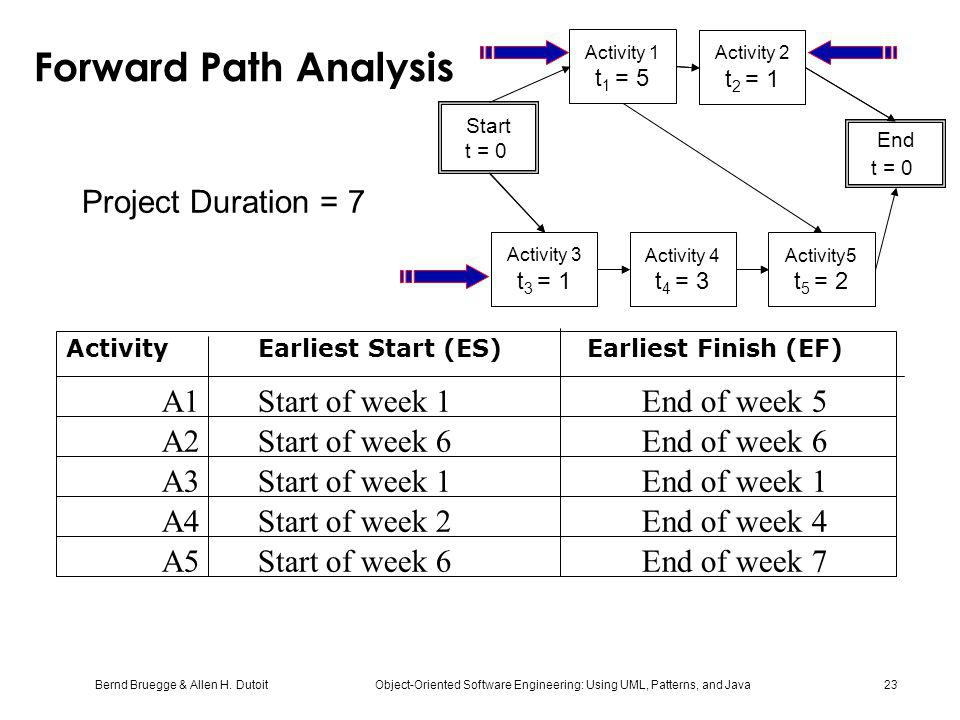 Forward Path Analysis Project Duration = 7
