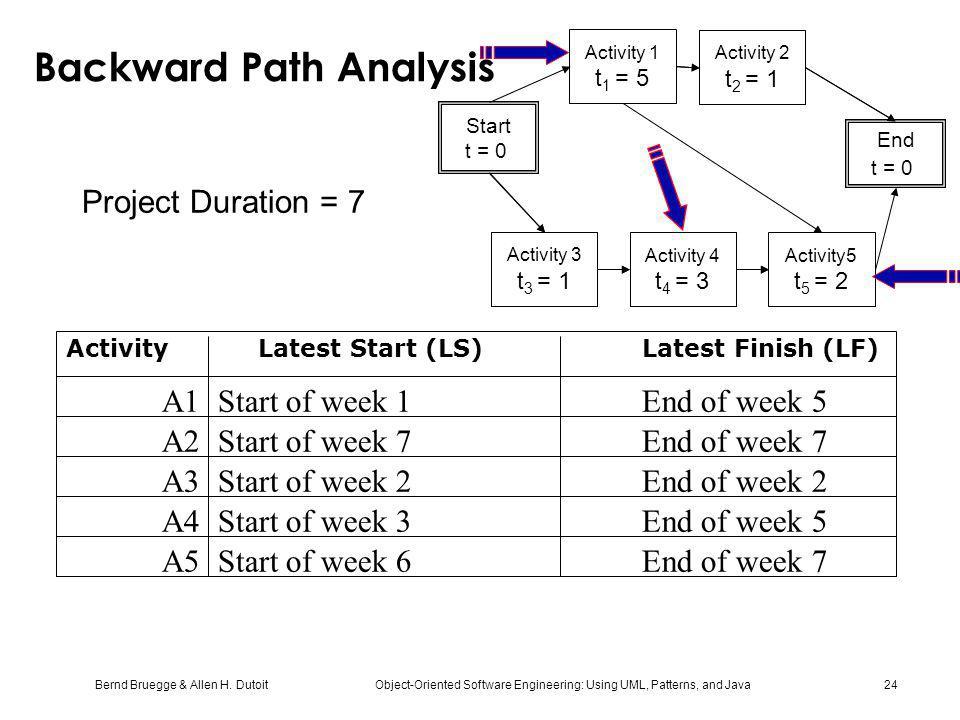 Backward Path Analysis
