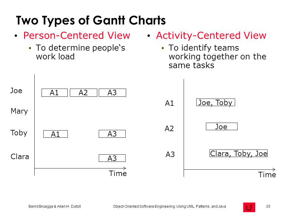 Two Types of Gantt Charts