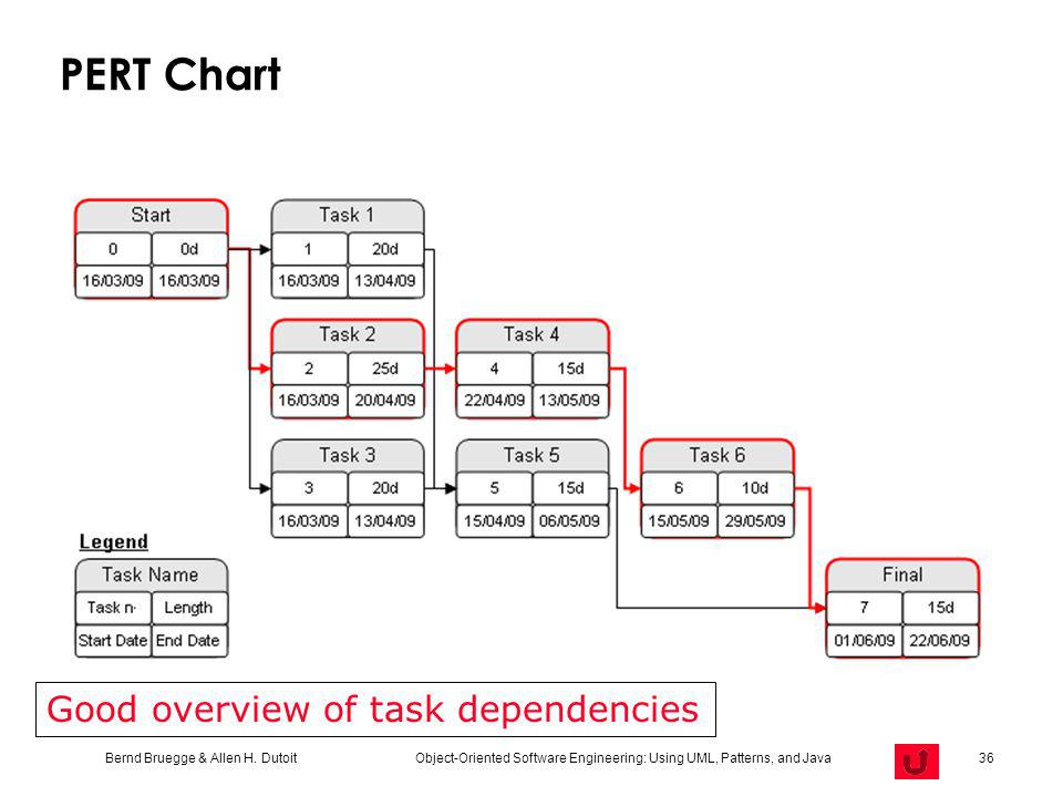 PERT Chart Good overview of task dependencies