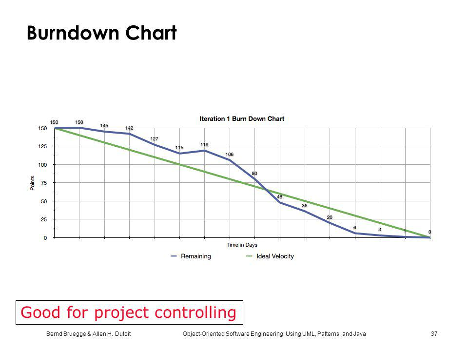 Burndown Chart Good for project controlling