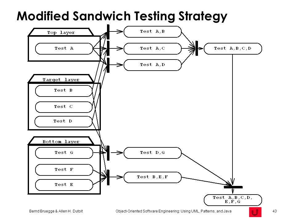 Modified Sandwich Testing Strategy