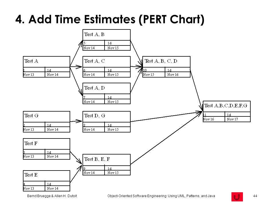 4. Add Time Estimates (PERT Chart)
