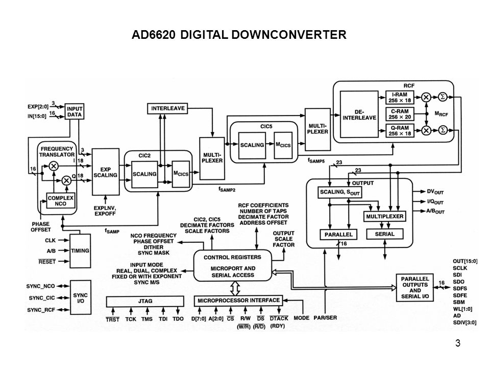 AD6620 DIGITAL DOWNCONVERTER