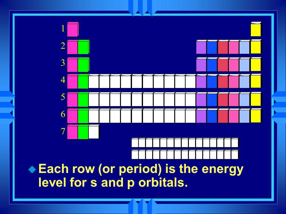 Each row (or period) is the energy level for s and p orbitals.