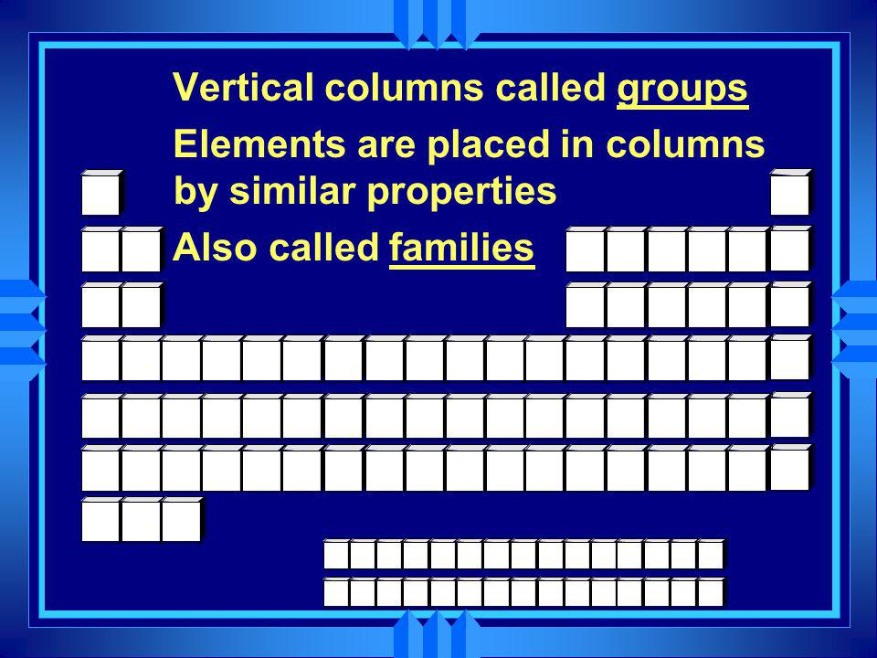 Vertical columns called groups