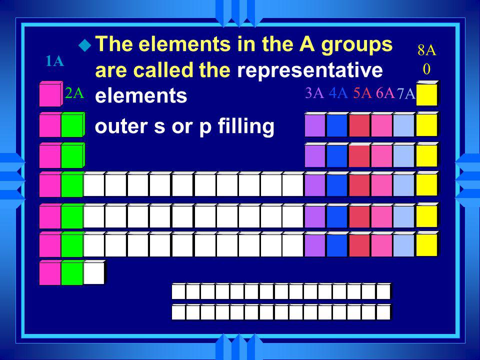 The elements in the A groups are called the representative elements