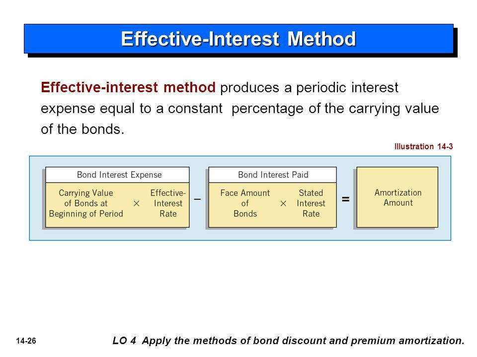 Effective-Interest Method