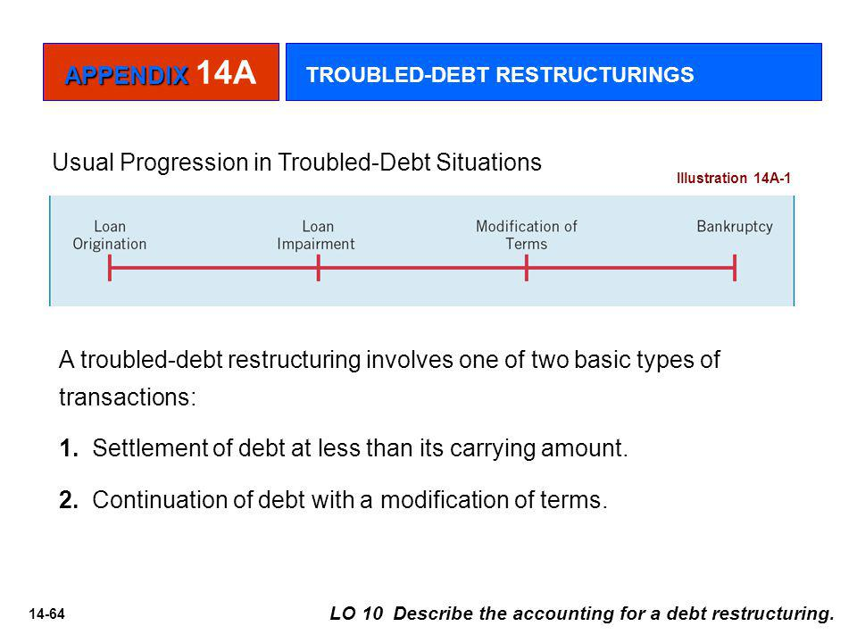 Usual Progression in Troubled-Debt Situations