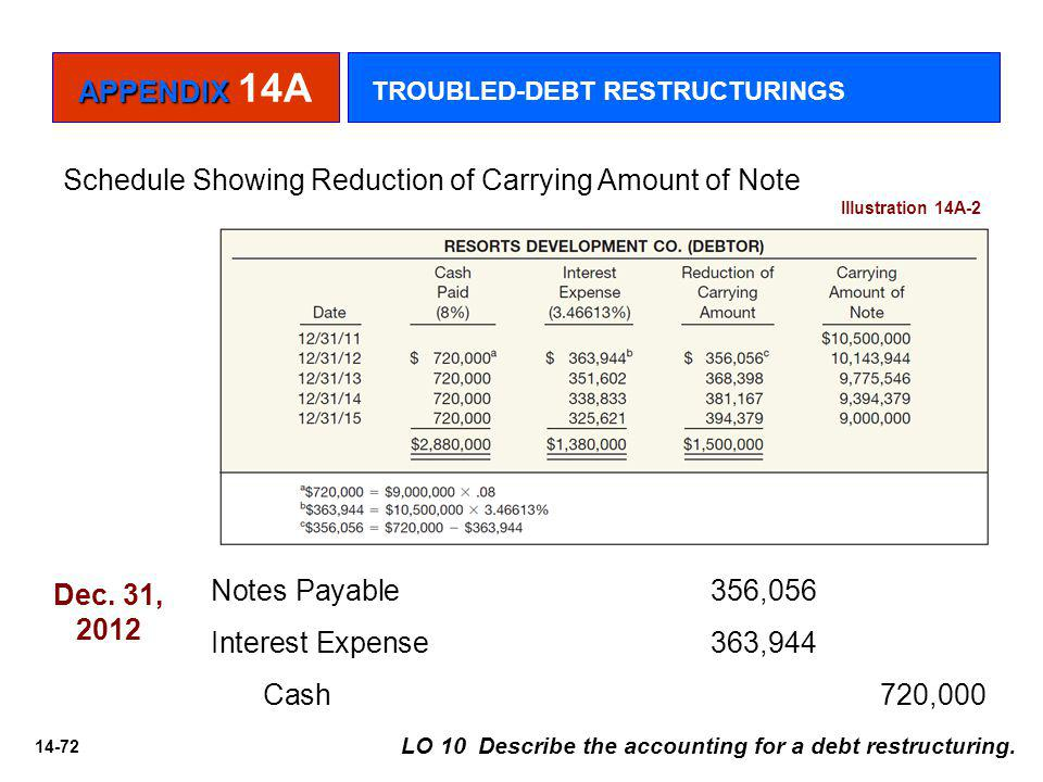 Schedule Showing Reduction of Carrying Amount of Note
