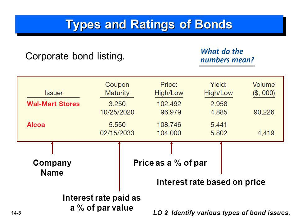Types and Ratings of Bonds