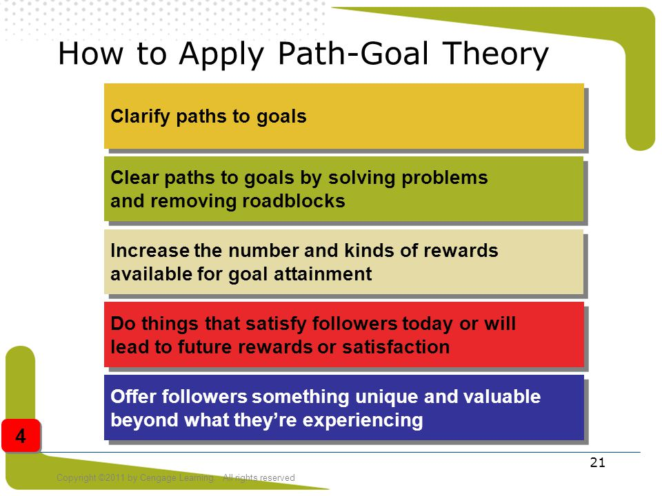 How to Apply Path-Goal Theory