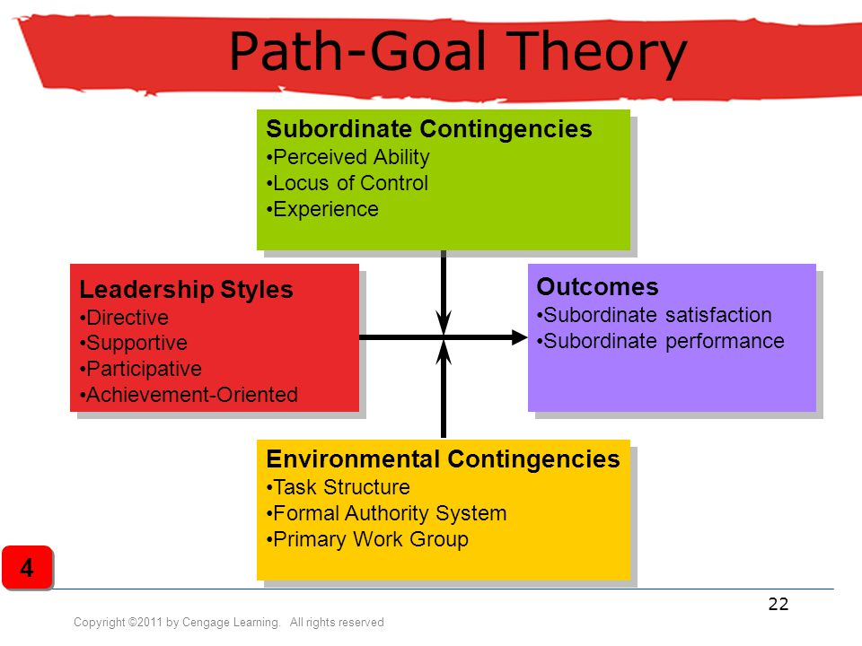 Path-Goal Theory 4 Subordinate Contingencies Leadership Styles