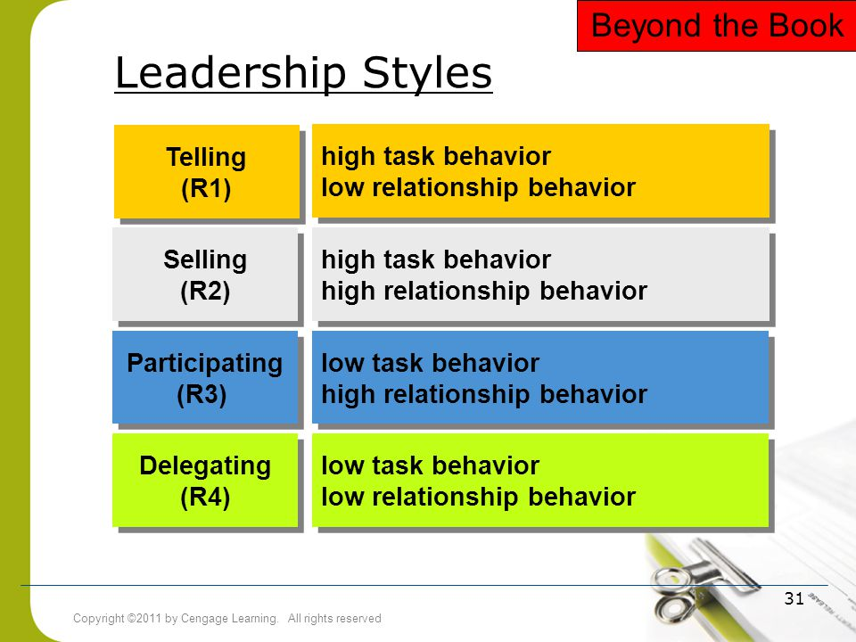 Leadership Styles Beyond the Book Telling (R1) Selling (R2)
