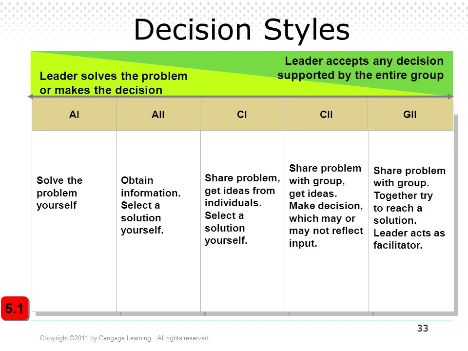 Decision Styles Solve the. problem. yourself. Obtain. information. Select a. solution. yourself.