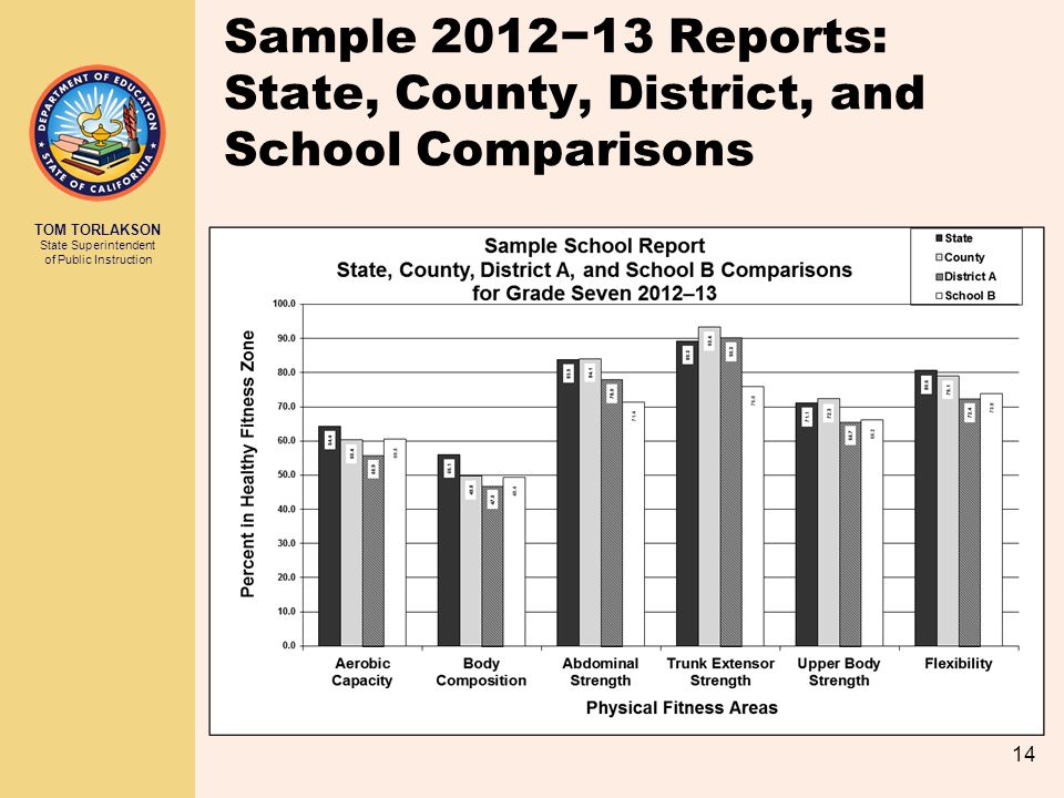 Sample 2012−13 Reports: State, County, District, and School Comparisons
