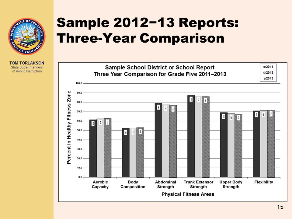 Sample 2012−13 Reports: Three-Year Comparison