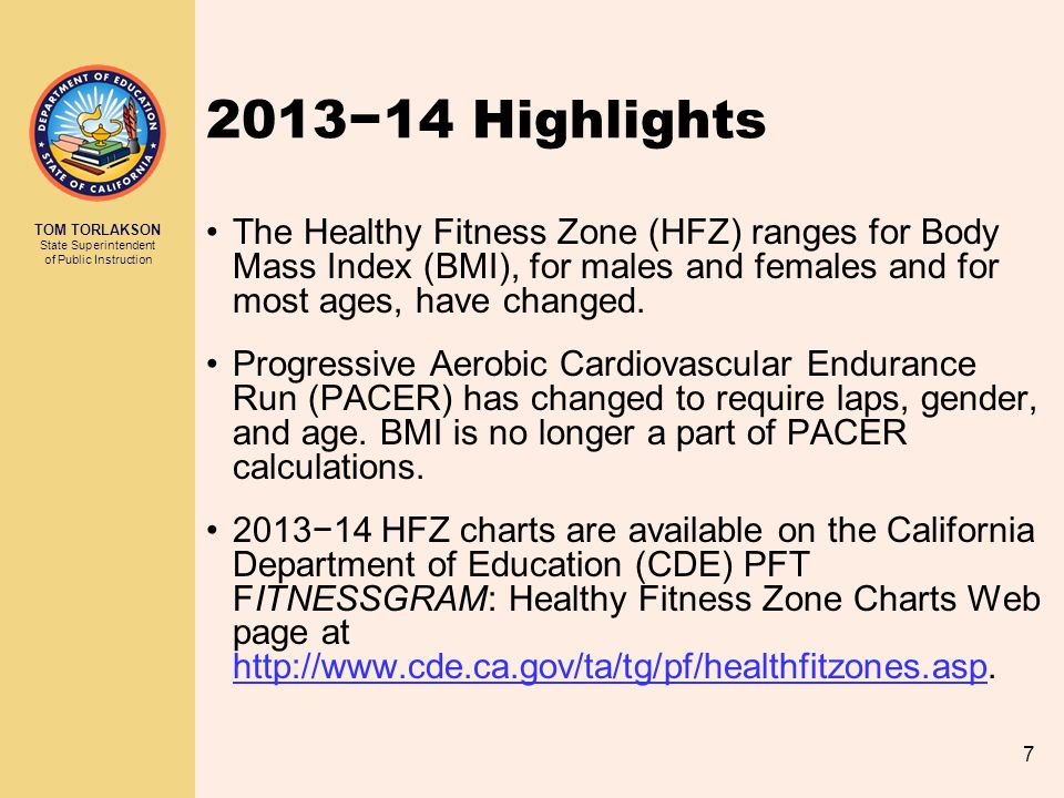 2013−14 Highlights The Healthy Fitness Zone (HFZ) ranges for Body Mass Index (BMI), for males and females and for most ages, have changed.
