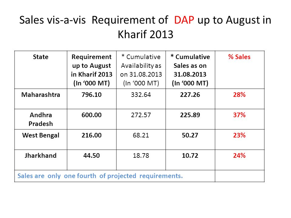Sales vis-a-vis Requirement of DAP up to August in Kharif 2013