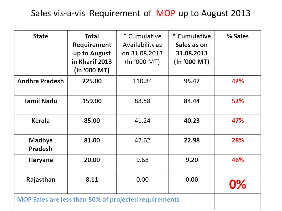 Sales vis-a-vis Requirement of MOP up to August 2013