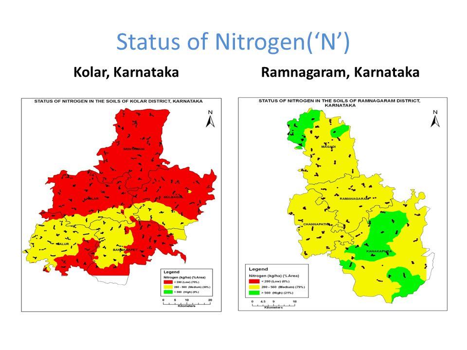 Status of Nitrogen('N')