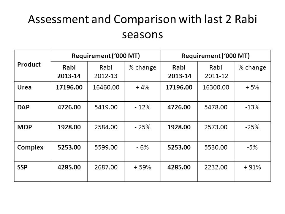 Assessment and Comparison with last 2 Rabi seasons