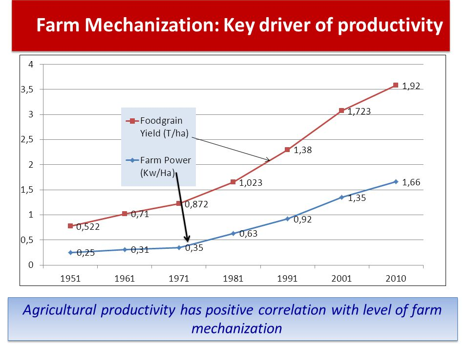 Farm Mechanization: Key driver of productivity