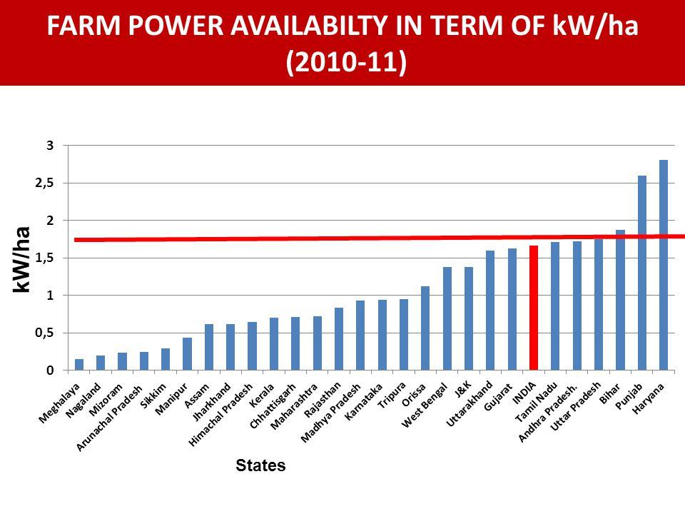 FARM POWER AVAILABILTY IN TERM OF kW/ha (2010-11)
