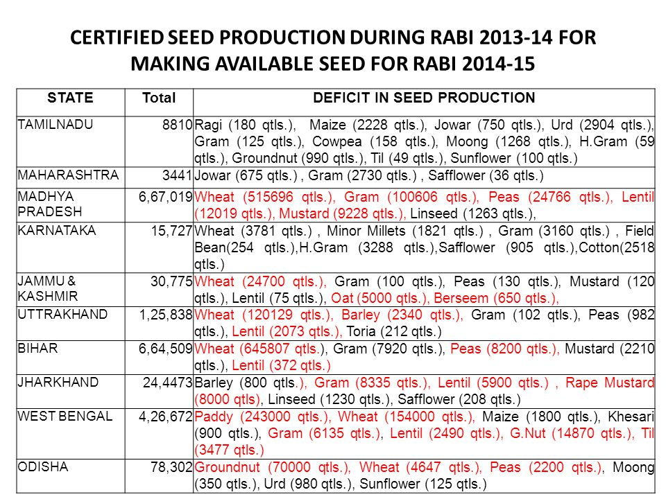 DEFICIT IN SEED PRODUCTION