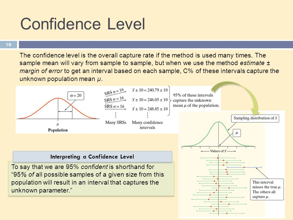 Interpreting a Confidence Level