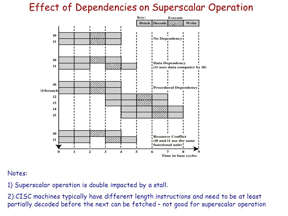Effect of Dependencies on Superscalar Operation