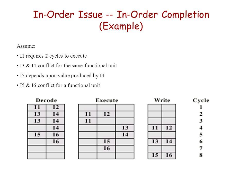In-Order Issue -- In-Order Completion (Example)