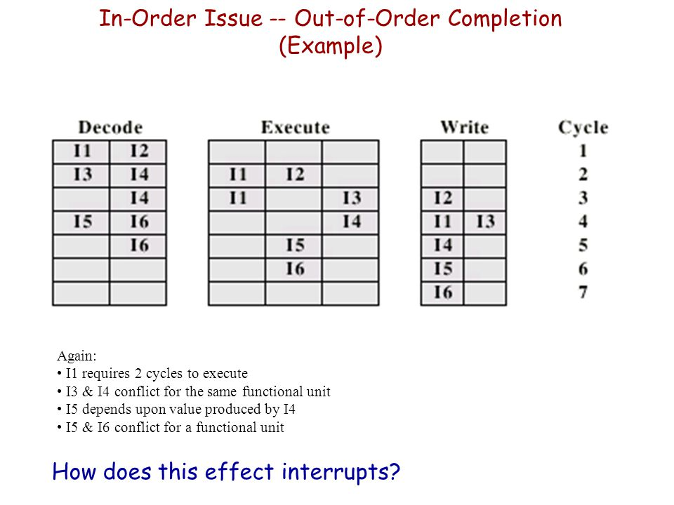 In-Order Issue -- Out-of-Order Completion (Example)