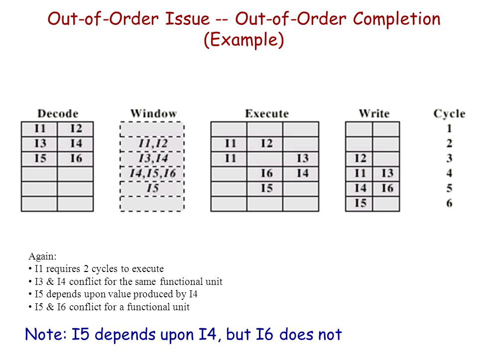 Out-of-Order Issue -- Out-of-Order Completion (Example)