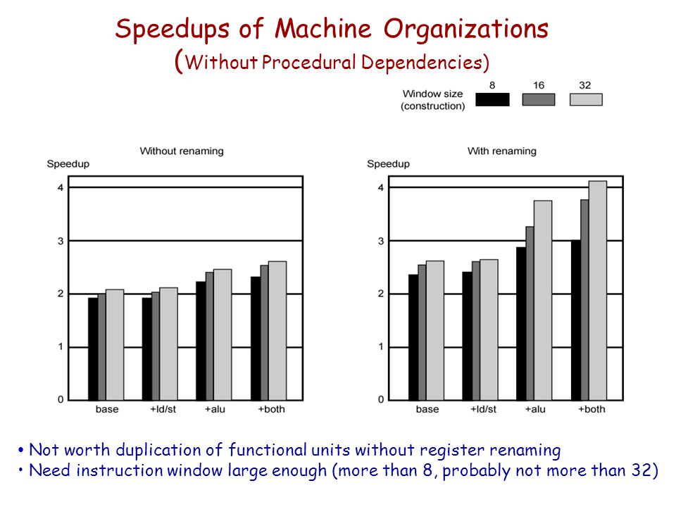 Speedups of Machine Organizations (Without Procedural Dependencies)