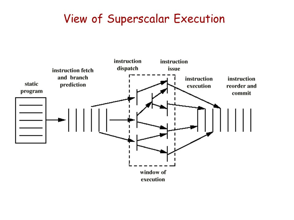 View of Superscalar Execution