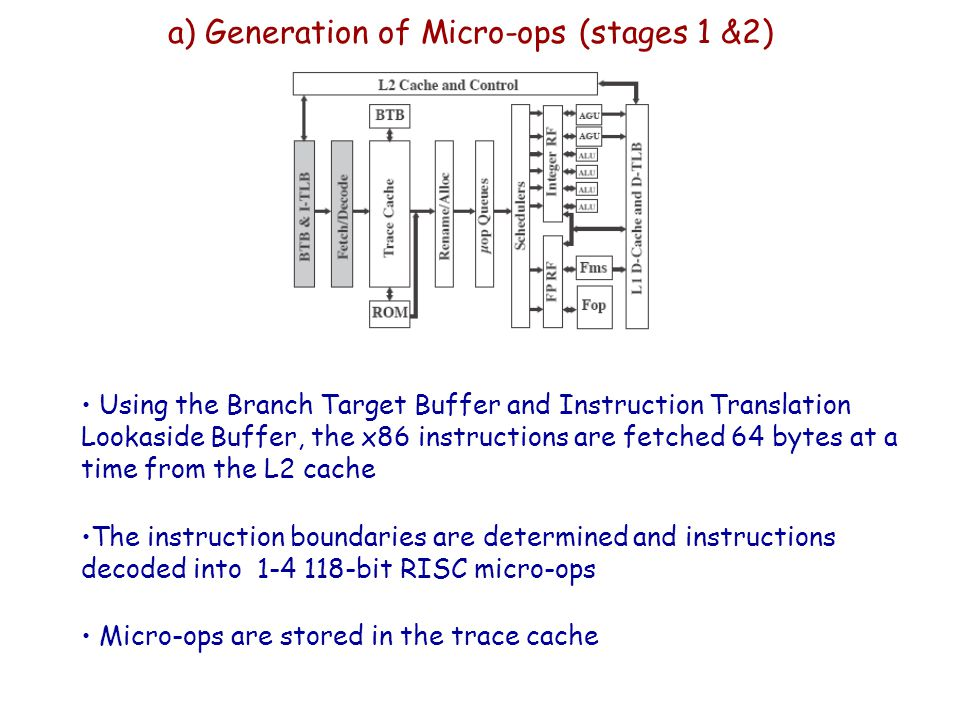 a) Generation of Micro-ops (stages 1 &2)