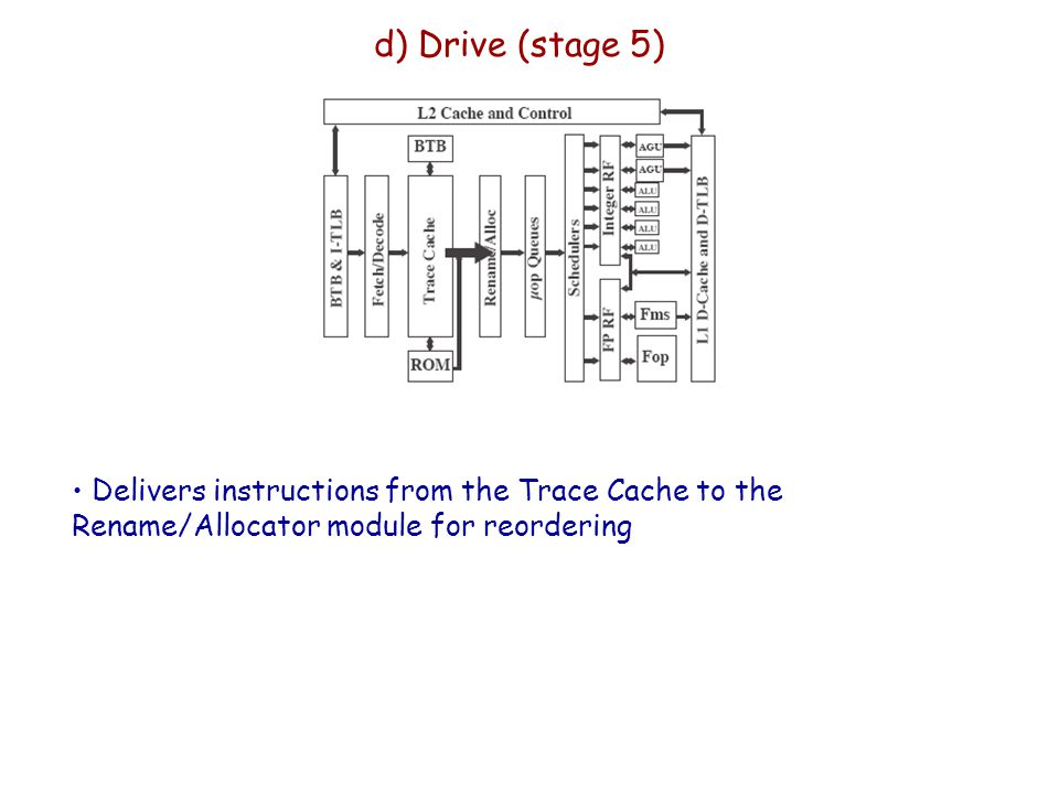 d) Drive (stage 5) Delivers instructions from the Trace Cache to the Rename/Allocator module for reordering.