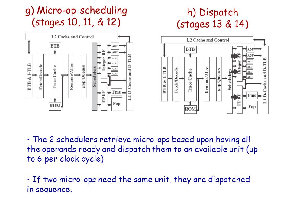 g) Micro-op scheduling (stages 10, 11, & 12)