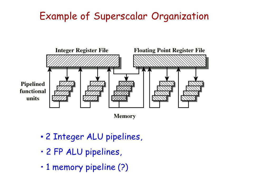 Example of Superscalar Organization