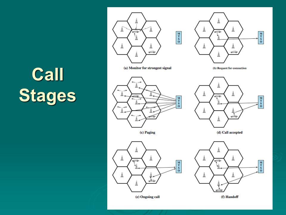 Call Stages Stallings DCC8e Figure 14.6 illustrates the steps in a typical call between two mobile users within an area controlled by a single MTSO: