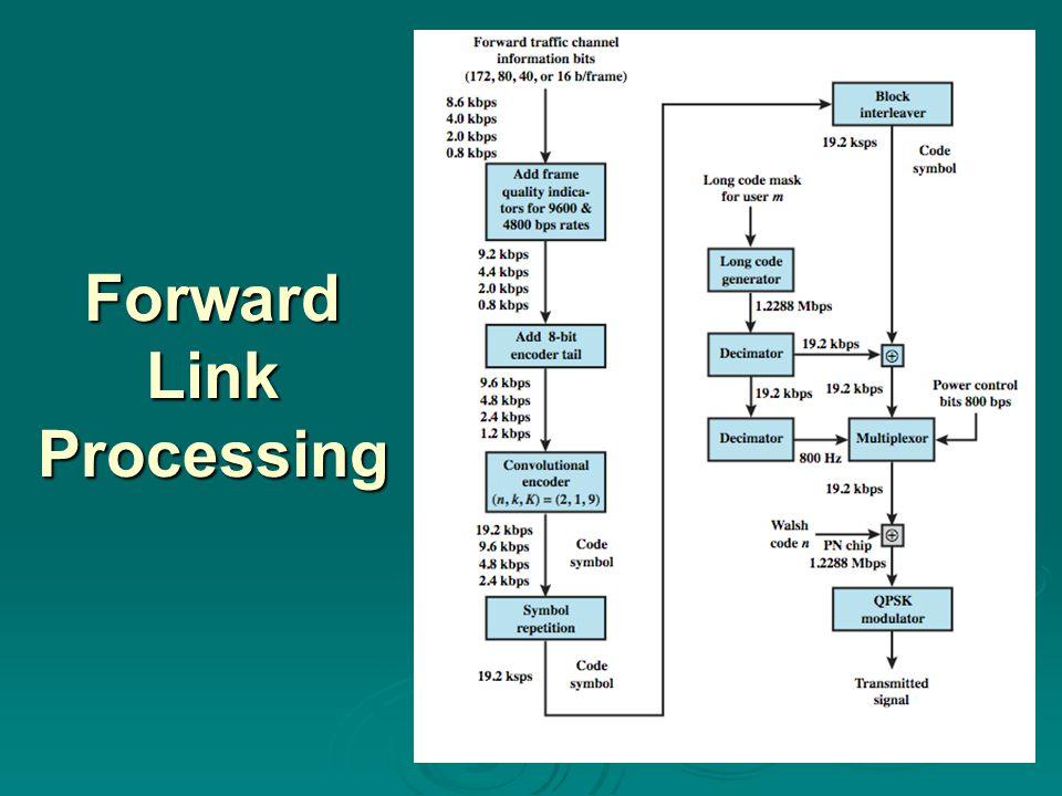 Forward Link Processing