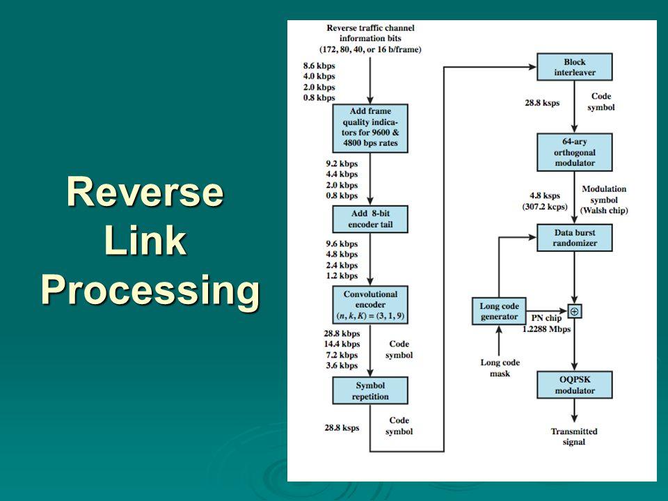 Reverse Link Processing