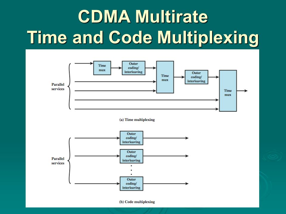 CDMA Multirate Time and Code Multiplexing