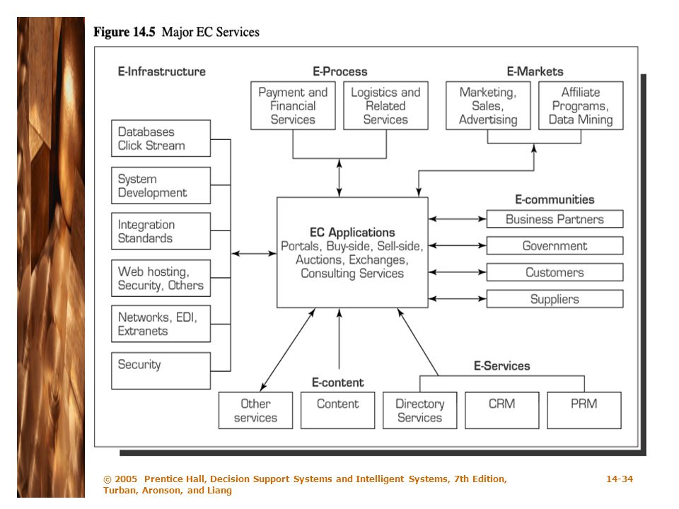 © 2005 Prentice Hall, Decision Support Systems and Intelligent Systems, 7th Edition, Turban, Aronson, and Liang
