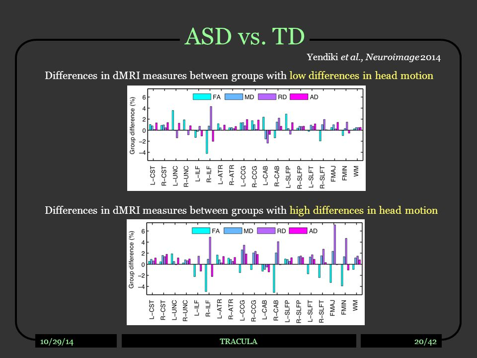 TD vs. TD Yendiki et al., Neuroimage 2014. Differences in dMRI measures between groups with low differences in head motion.